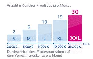 OnVista-Bank-FreeBuy-Prinzip-Pakete