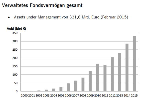 Bester Broker für ETFs ETF-Fondsvermögen-Entwicklung
