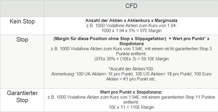 IG-Aktien-Margin-Berechnung