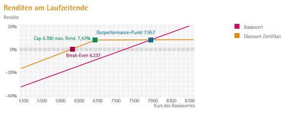 Zertifikate Discount-Verlauf-BNP-Paribas