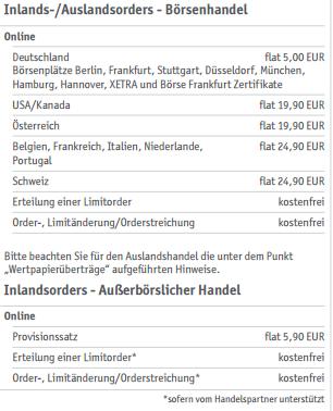 flatex-Ordergebühren-Preisverzeichnis