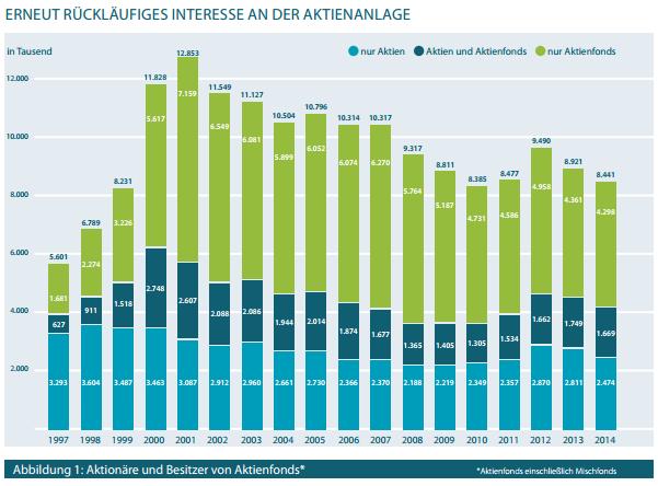 Aktien kaufen DAI-Statistik-2014