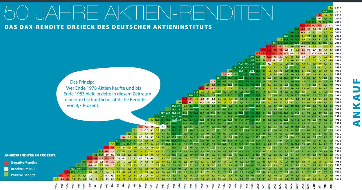 Aktienrenditen-DAI-1963-2013