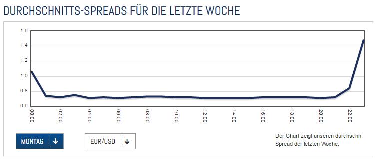 ActivTrades-Durchschnitts-Spreads
