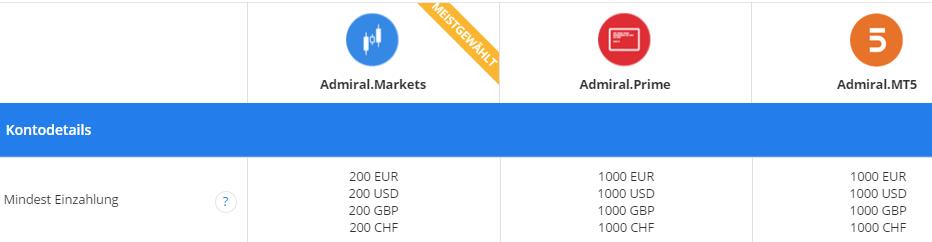 Admiral-Markets-Kontomodelle-Mindesteinzahlung