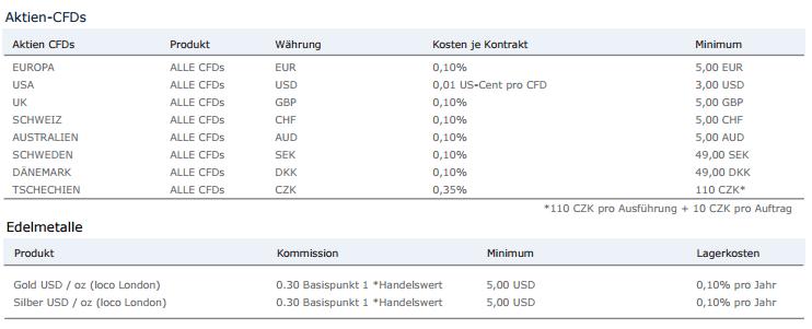 Banx-CFD-Konditionen