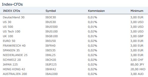 Banx-Index-CFDs-Kommissionen
