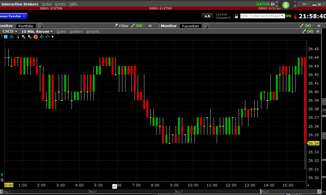 TWS-Charts-Ansicht
