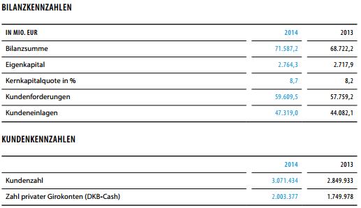 DKB-Geschäftsbericht-2014-Kunden-Bilanzen