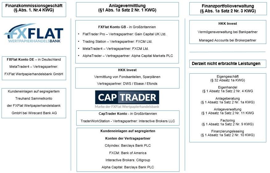 FXFlat-KWG-Status-Kontomodelle