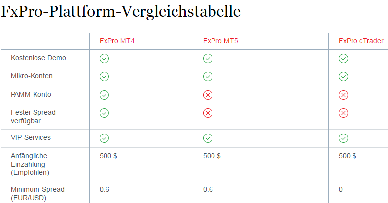 FXPro-Kontomodelle