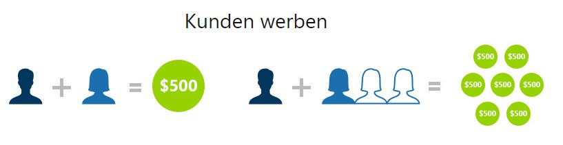 GKFX-Freunde-Werben-Schema