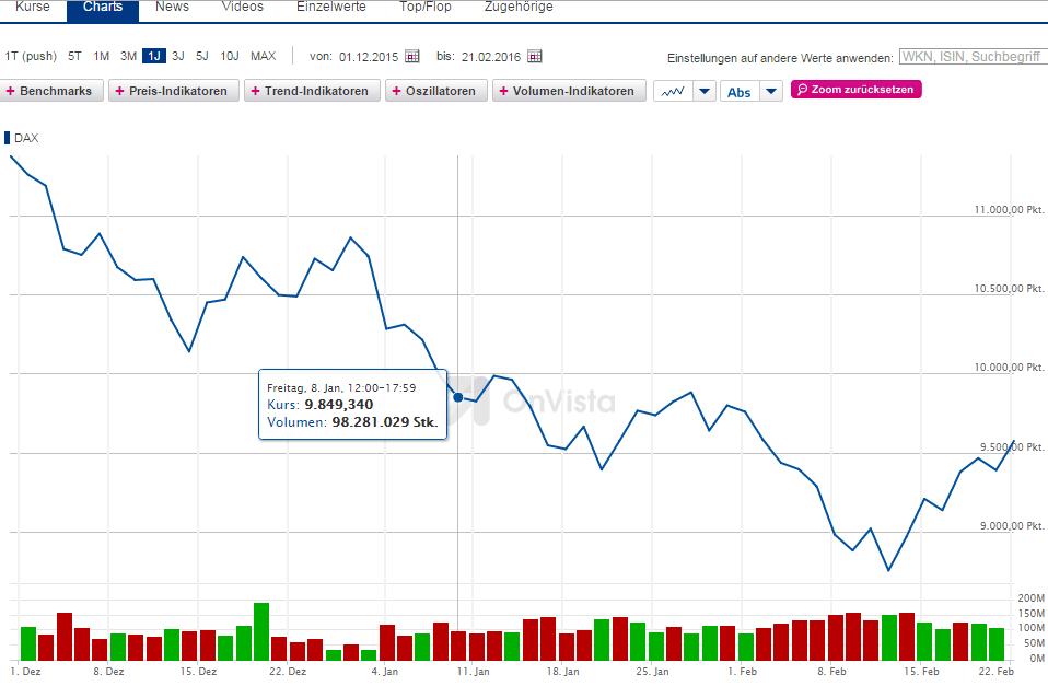 OnVista-Chart