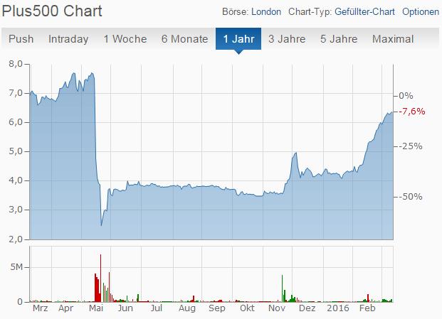 Plus500-Aktienkurs
