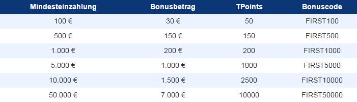 Plus500-Neukunden-Bonus