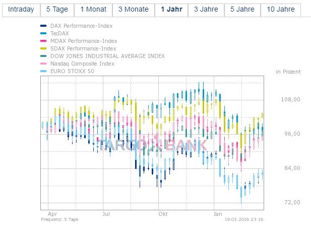 Targobank-Chart-Vergleich