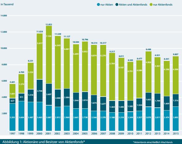 Screenshot aus einer Studie des Deutschen Aktieninstituts (Aktionärszahlen 2015)