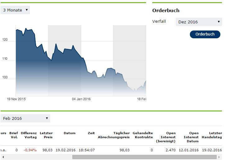 Screenshot: Eurex – Single Stock Futures haben den CFD-Markt bislang kaum verändert