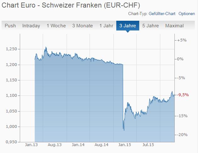 Screenshot: Der Schweizer Franken wertete im Januar 2015 nach einer SNB-Entscheidung massiv auf