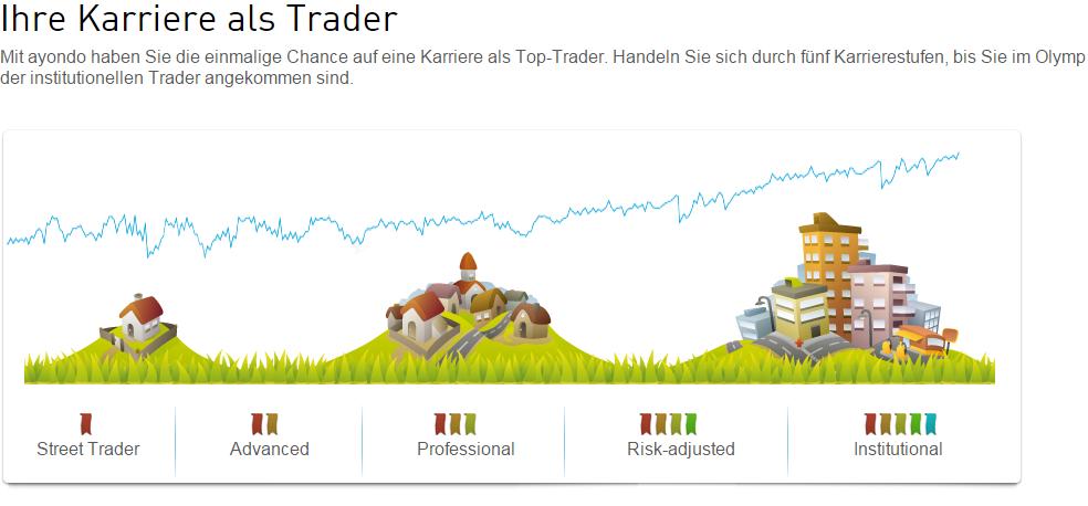 trading anbieter vergleich