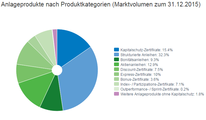 Screenshot Deutscher Derivateverband: Anlageprodukte nach Kategorien