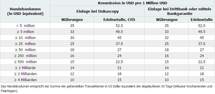 Dukascopy-Kommissionen-Tabelle