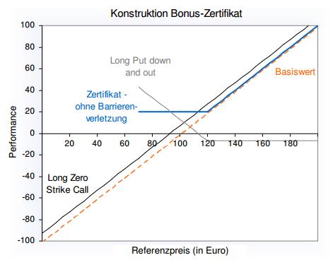WGZ-Fibel-Bonuszertifikat-Konstruktion
