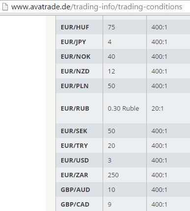 Ava-Trade-Spreads-FX