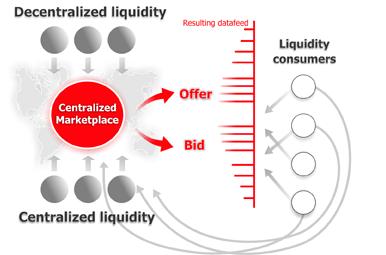Dukascopy-Marktmodell-FX