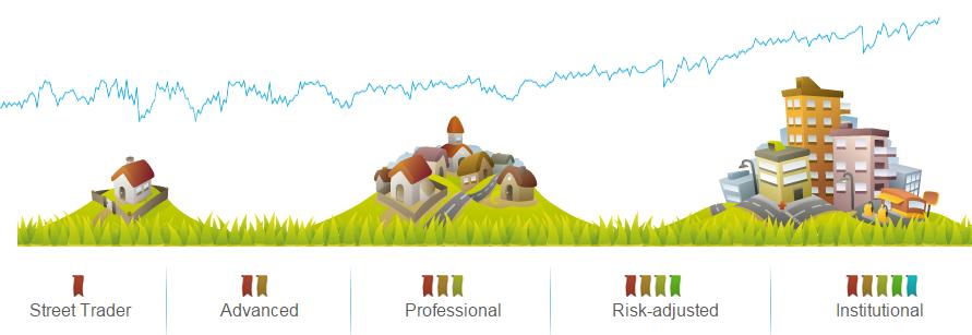ayondo-Trader-Karriere-Stufen