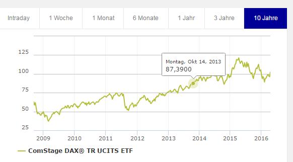 comstage-Dax-ETF-Chart-Börse-Frankfurt