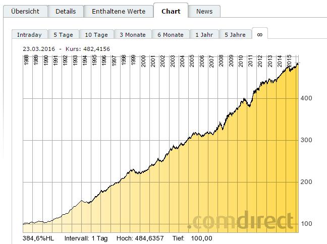 REXP-Kurse-Chart
