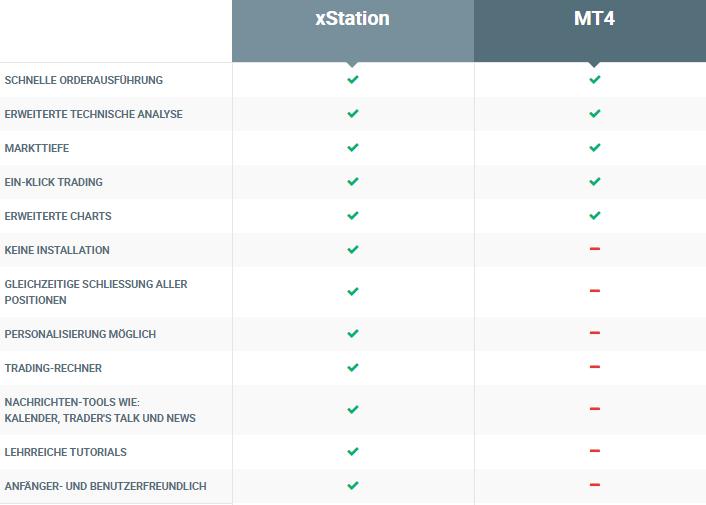 XTB-Plattform-Funktionen-Vergleichstabelle
