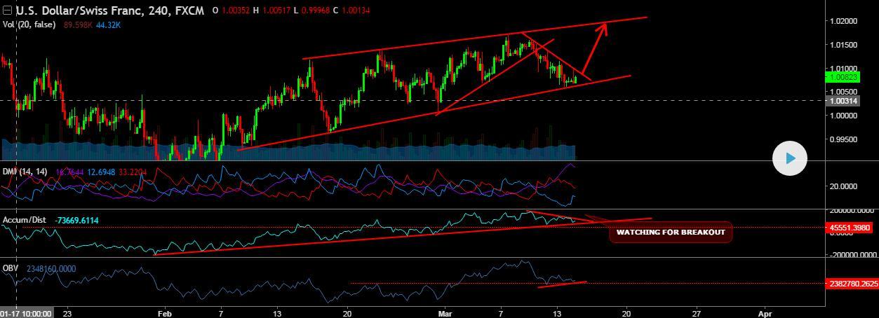 USD-CHF-Chart-Trendkanal