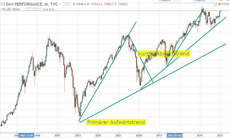 TradingView-Chart-DAX-Monatschart-Trendlinien endlin