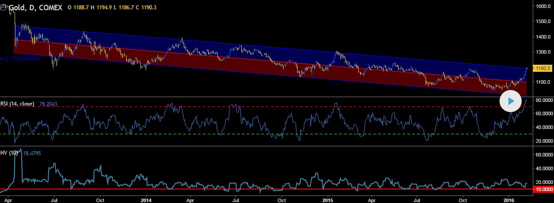 Regressionskanal-Gold-Tradingview