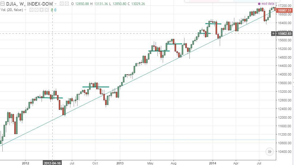 TradingView-Chart-DJIA-Uptrend