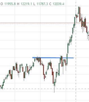 TradingView-Chart-DAX-Widerstand