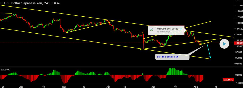 USD-JPY-Abwärtstrend-Tradingview