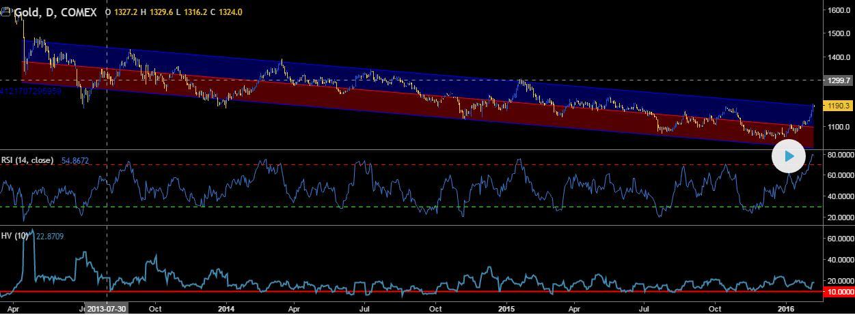 Trendkanal-Gold-Comex-Tradingview