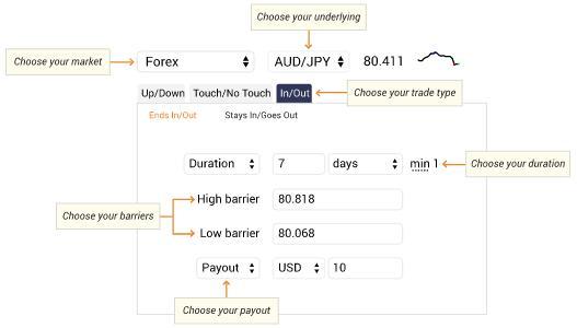 Finanzwetten-Schaubild-Binary.com