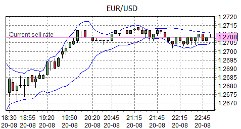 EUR/USD - one of the most traded currency pairs