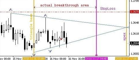 Chart-MT5-Dreieck