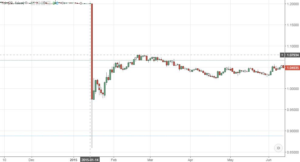 Franken-Schock-Chart-Tradingview