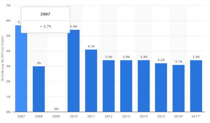 Global-Growth-Balkendiagramm-Statista