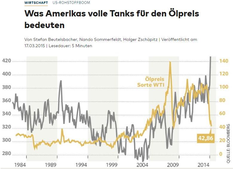 Headline-Öl-Lagerbestände-Welt