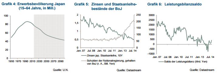 Japan-Wirtschaftsdaten-Leistungsbilanz-Zinsen-Bevölkerung
