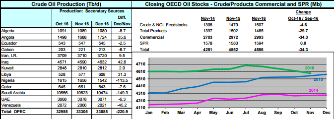 OPEC-Indikatoren-Förderung