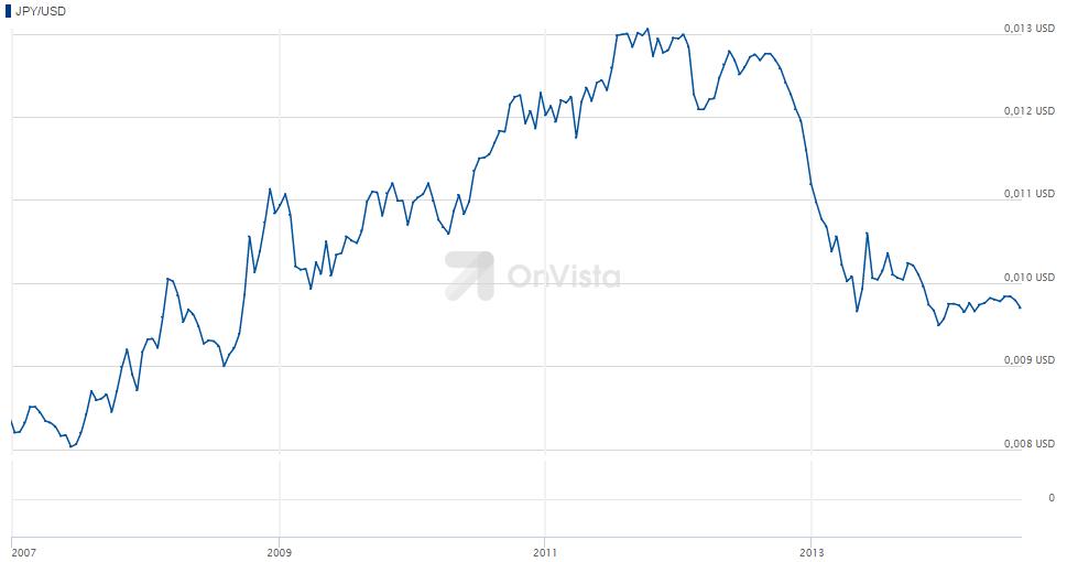OnVista-Chart-JPY-USD