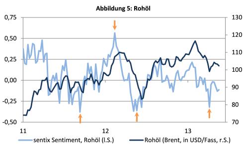 Sentix-Rohöl-Chart